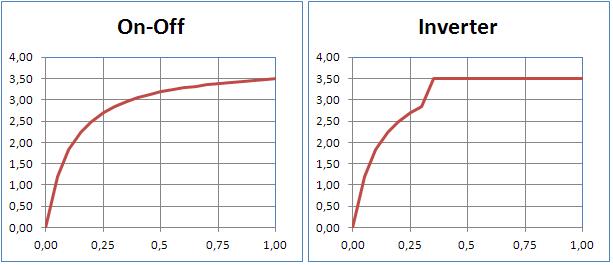 decadimento delle prestazioni a carico parziale in PdC on-off e inverter